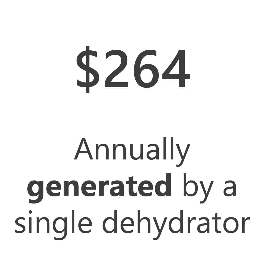 KinoSol's Impact - $264 Annually Generated by a single dehydrator