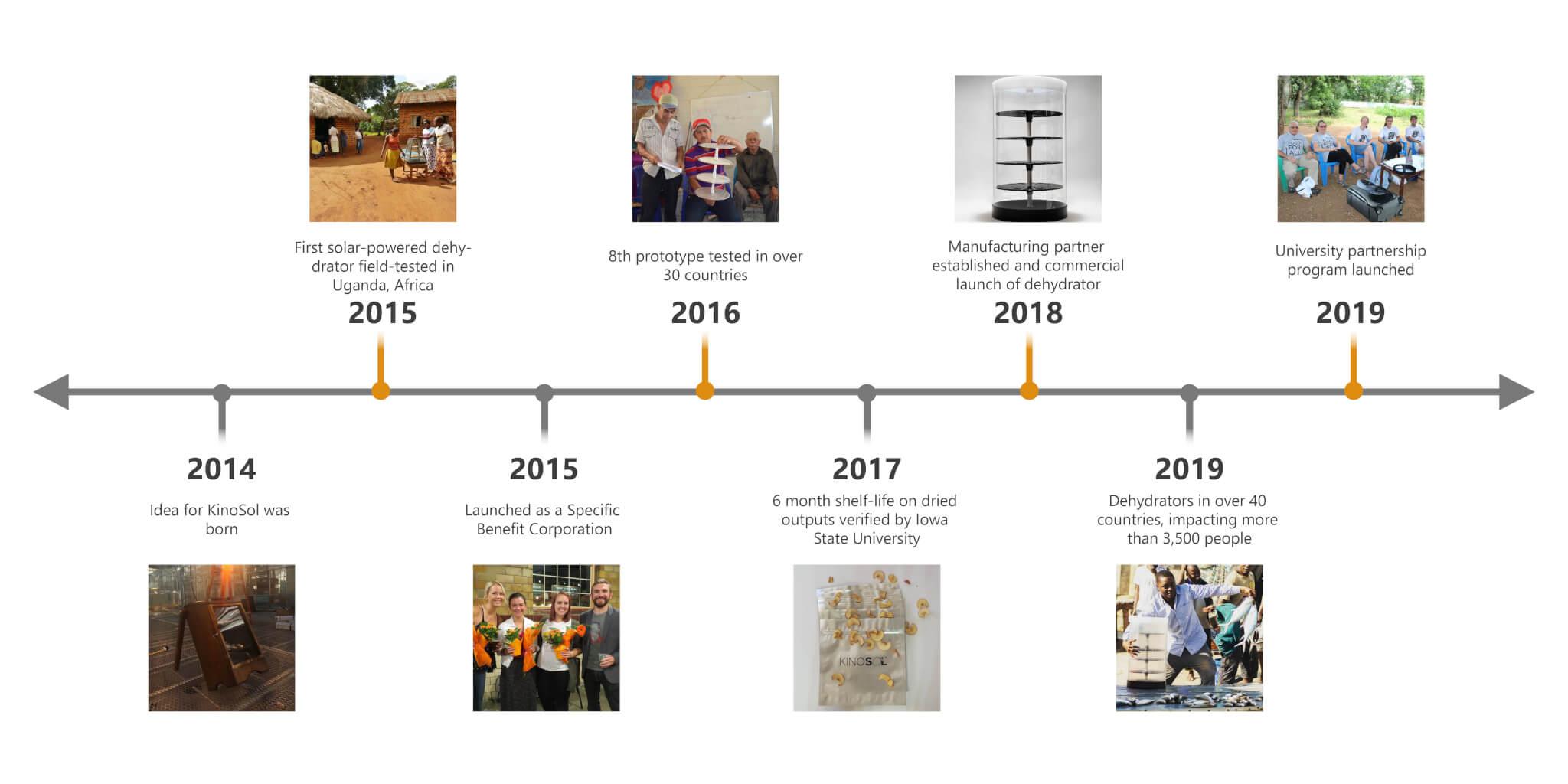 Timeline for KinoSol's History-01